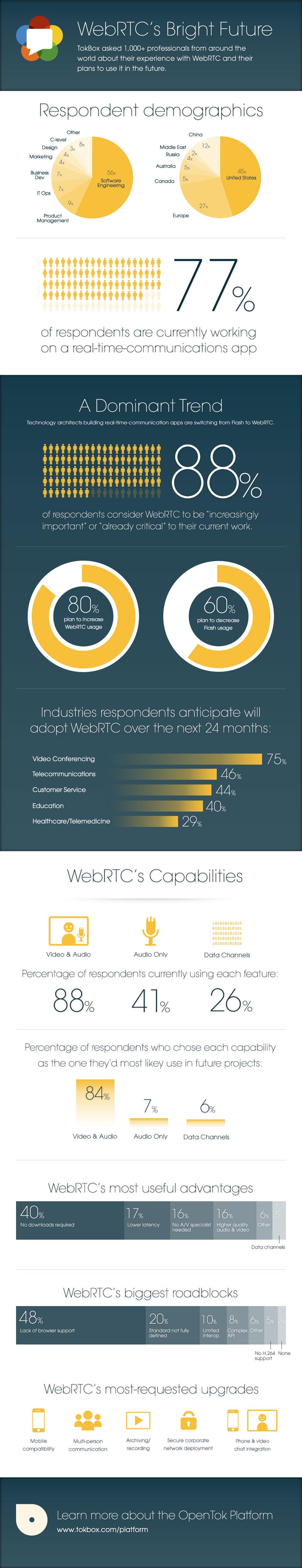 webrtc infographics